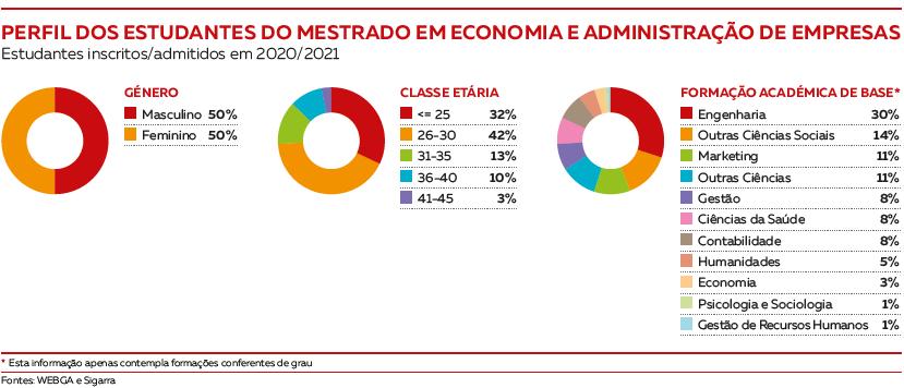Perfil dos estudantes Mestrado em Economia e Administração de Empresas