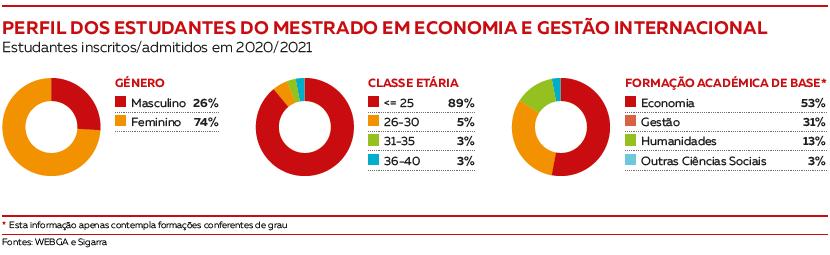 Perfil dos estudantes Mestrado em Economia e Gestão Internacional
