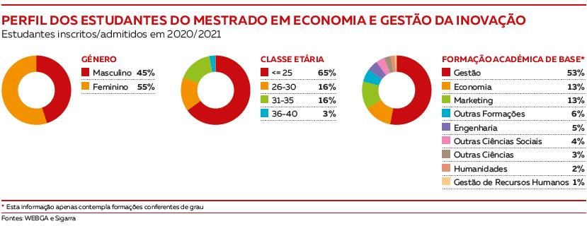 Perfil dos estudantes Mestrado em Economia e Gestão da Inovação