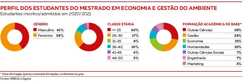 Perfil dos estudantes Mestrado em Economia e Gestão do Ambiente