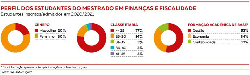 Perfil dos estudantes Mestrado em Finanças e Fiscalidade