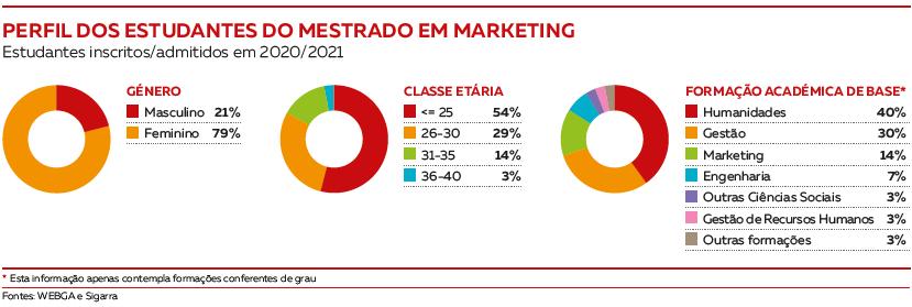 Perfil dos estudantes Mestrado em Marketing